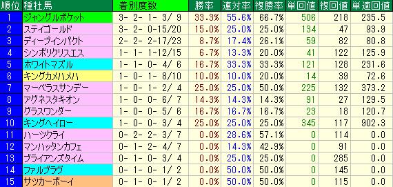 父系の種牡馬別成績表
