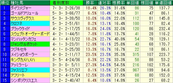 新馬戦及び未勝利戦での有力種牡馬データ