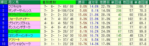 新馬戦及び未勝利戦における母父系の種牡馬別成績表