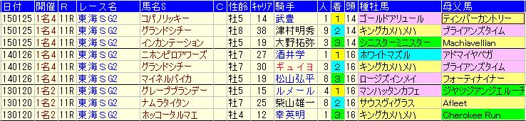 2013年から2015年の3回の東海ステークスの成績