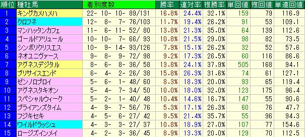 馬場が悪い時の種牡馬別成績表