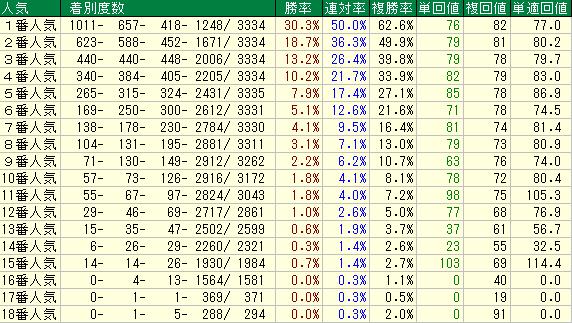 2015年に開催されたJRA主催の全レースの人気順別の勝率表