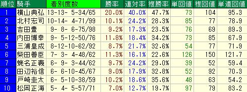 新馬戦及び未勝利戦における騎手別成績表