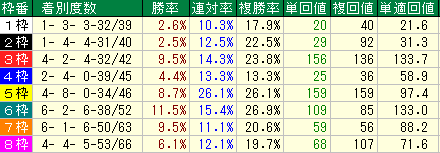 枠順別の成績表