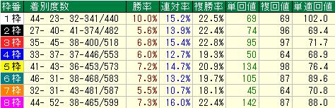 新馬戦及び未勝利戦における枠順別成績表