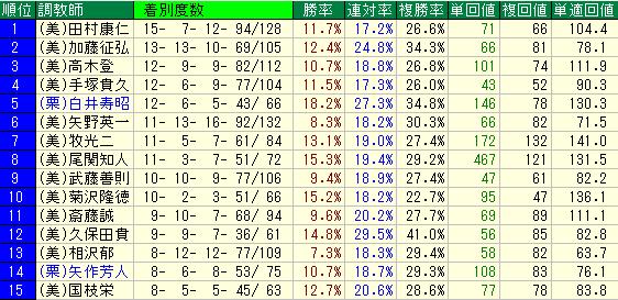 東京ダート1400Mの調教師別成績表