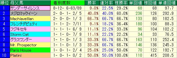母系の血統別成績表