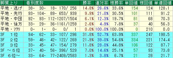 東京競馬場のダート1400Mの馬場が悪い時の脚質別成績表