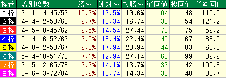 スタート枠順別の成績表