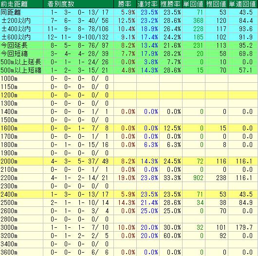前走の距離別成績表