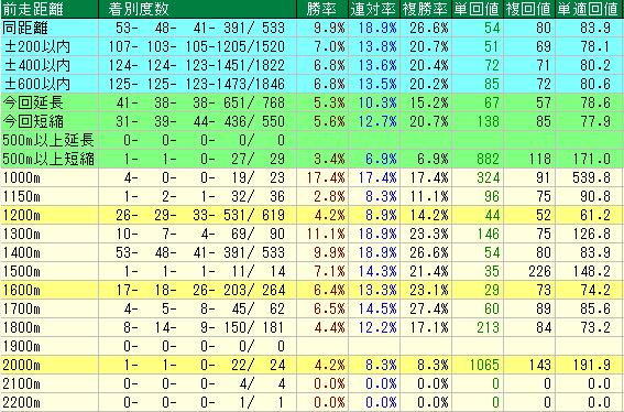 未勝利戦における前走距離別成績表