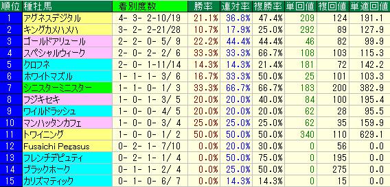 オープン~全重賞クラスの種牡馬別成績表