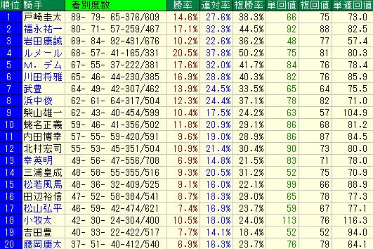 単勝1番人気の騎手別成績表(平場)