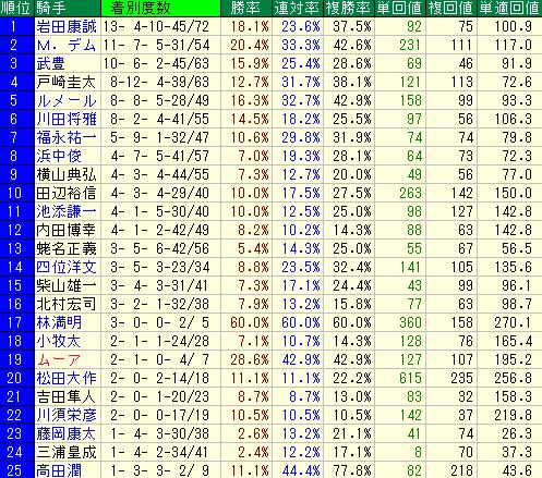 単勝1番人気の騎手別成績表(重賞)