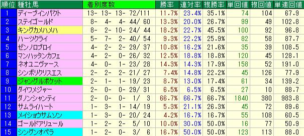 2015年以降の種牡馬別成績表