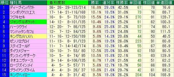 2010年から2014年までの種牡馬別成績表