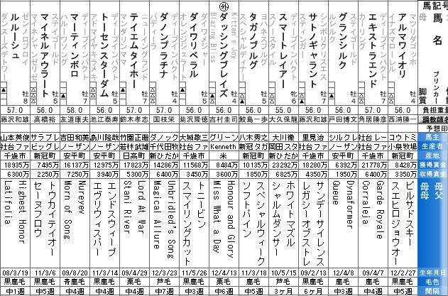 東京新聞杯の出走表
