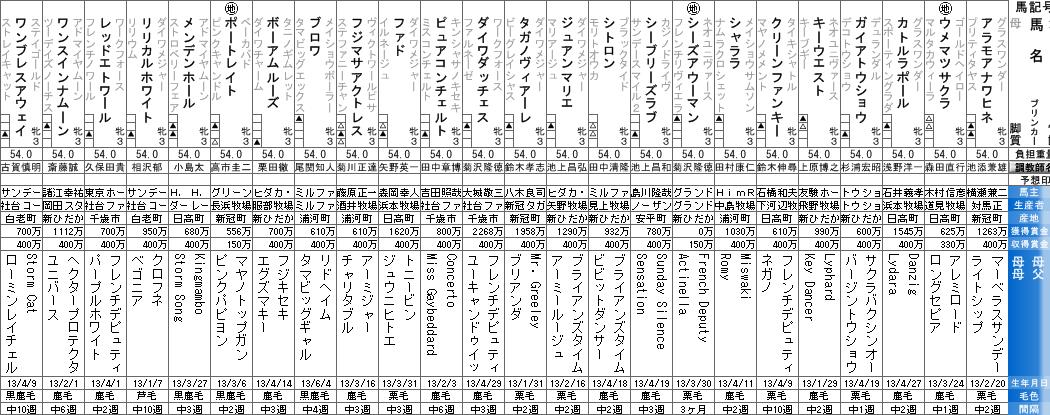 春菜賞の出走リスト