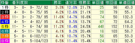 オープン~全重賞クラスの枠順別成績表