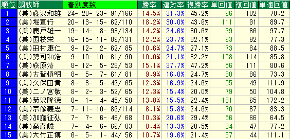 東京芝1600Mの調教師別成績表