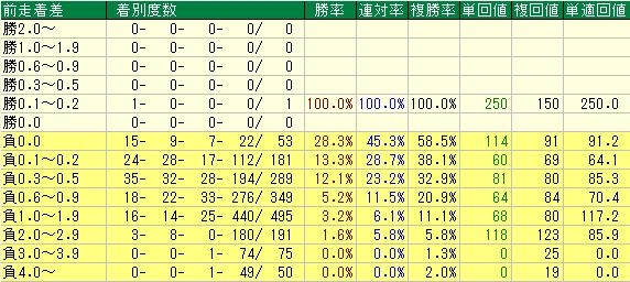 未勝利戦における前走着差