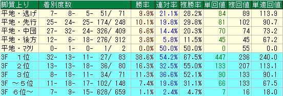 東京競馬場の芝1600の馬場が悪い時の脚質別成績表