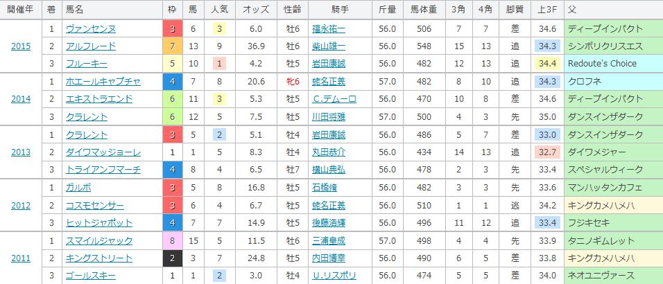 直近5回の東京新聞杯のデータ