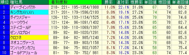 2015年1年間の種牡馬別成績