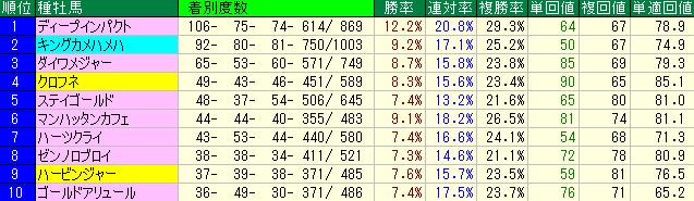 2016年1月から6月までの種牡馬別成績