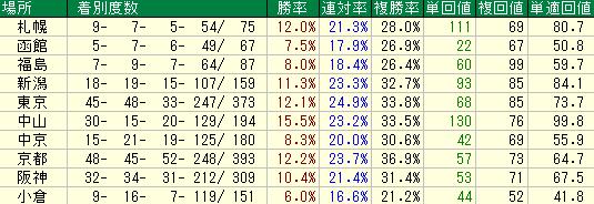 2015年1年間のディープインパクト産駒の競馬場別の成績