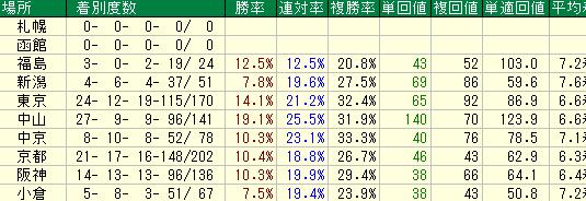 2016年1月から6月までのディープインパクト産駒の競馬場別の成績