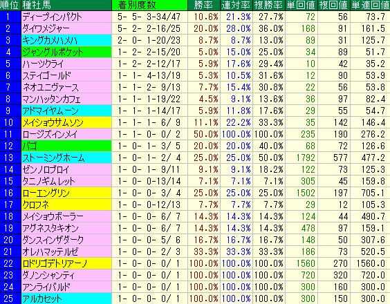 2014年以降の芝の不良馬場での種牡馬別成績