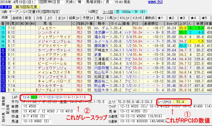 2016年の桜花賞の結果データ