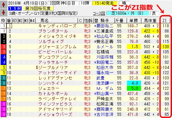 2016年の桜花賞出走馬のZI指数