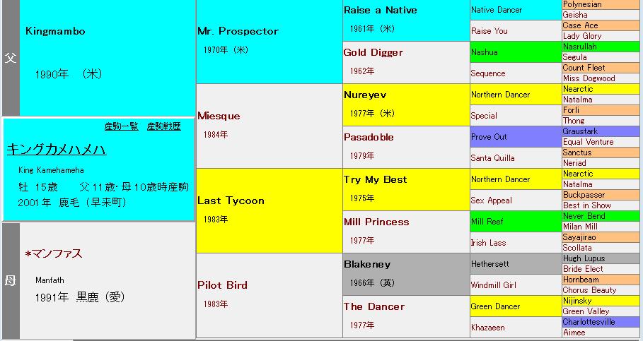キングカメハメハの血統表