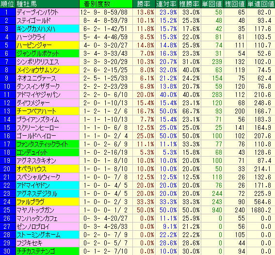 2014年以降の種牡馬別成績表