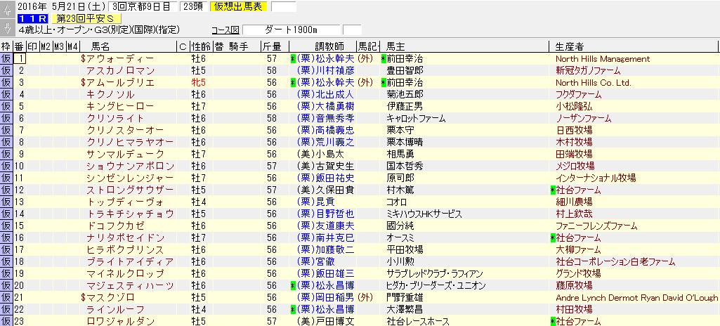 平安ステークスの出走リスト