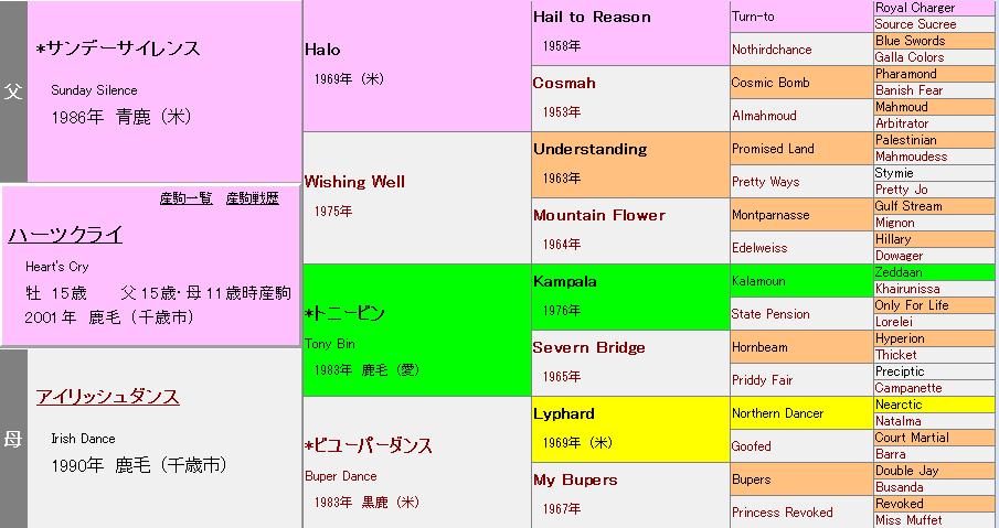 ハーツクライの血統表