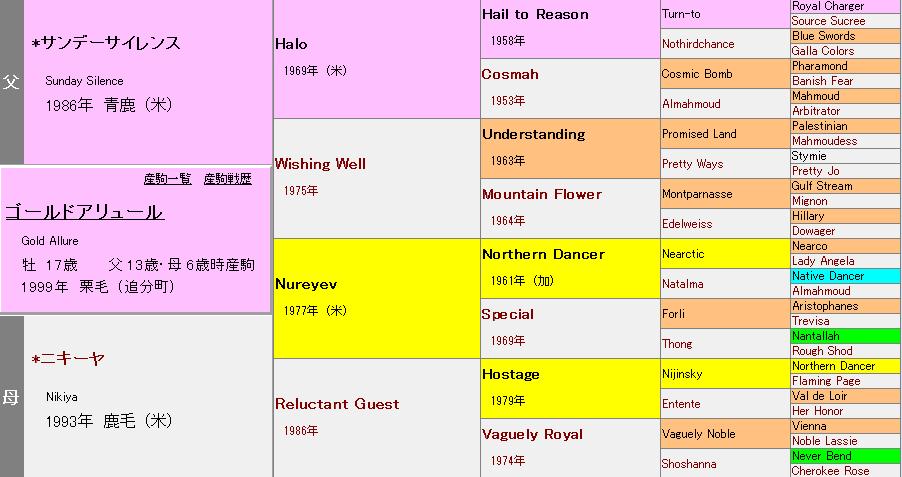 ゴールドアリュールの血統表