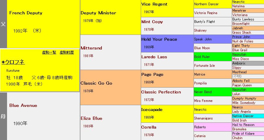 クロフネの血統表