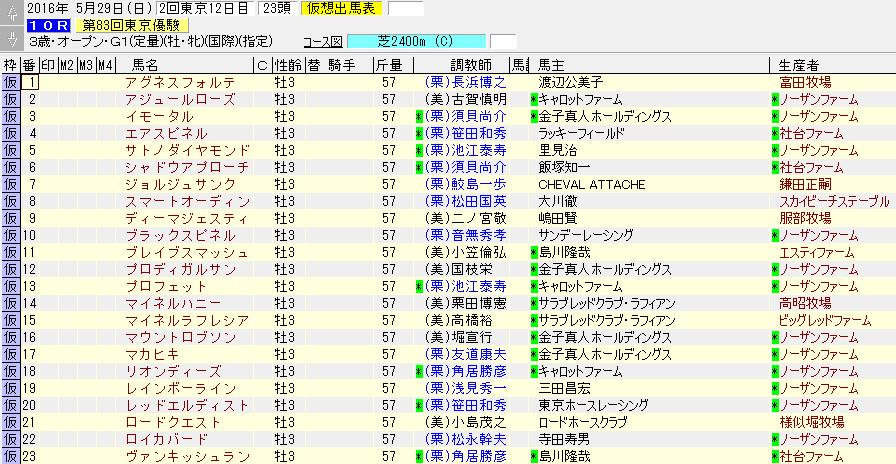 2016年の東京優駿(ダービー)暫定登録リスト