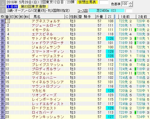日本ダービー出走馬のZI指数