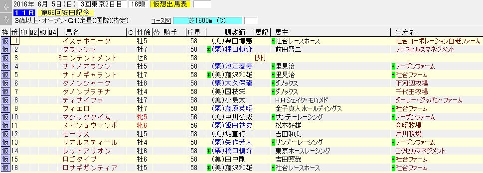 安田記念の出走表