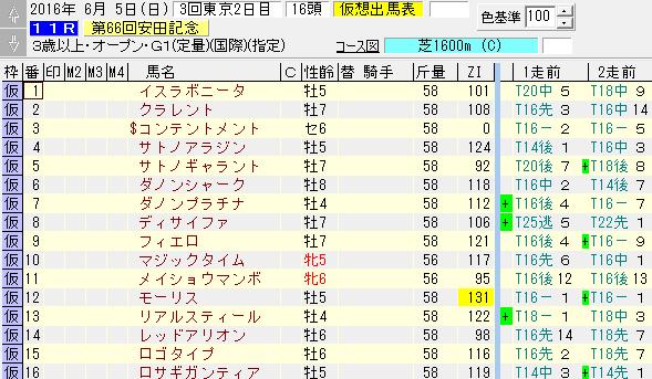 安田記念出走馬のZIスピード指数