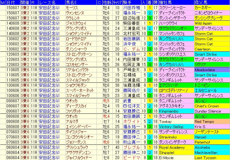 過去10年の安田記念の血統傾向