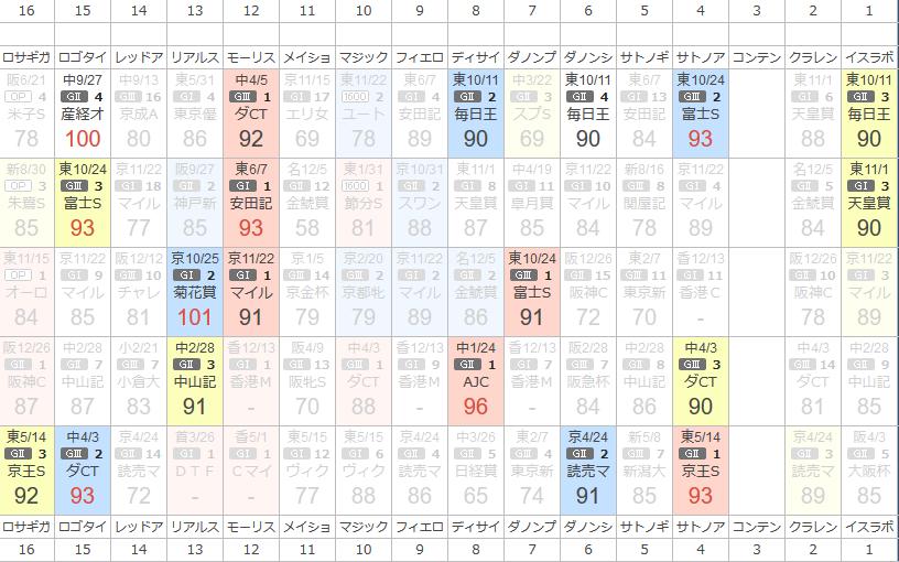 安田記念出走馬のKLAN式スピード指数