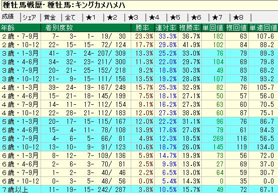 キングカメハメハ産駒の牡馬・セン馬の年齢別成績