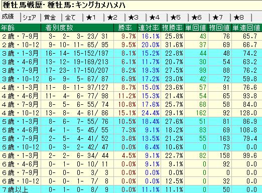 キングカメハメハ産駒の牝馬の年齢別成績
