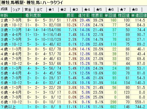 ハーツクライ産駒の牝馬の年齢別成績