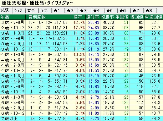ダイワメジャー産駒の牡馬・セン馬の年齢別成績